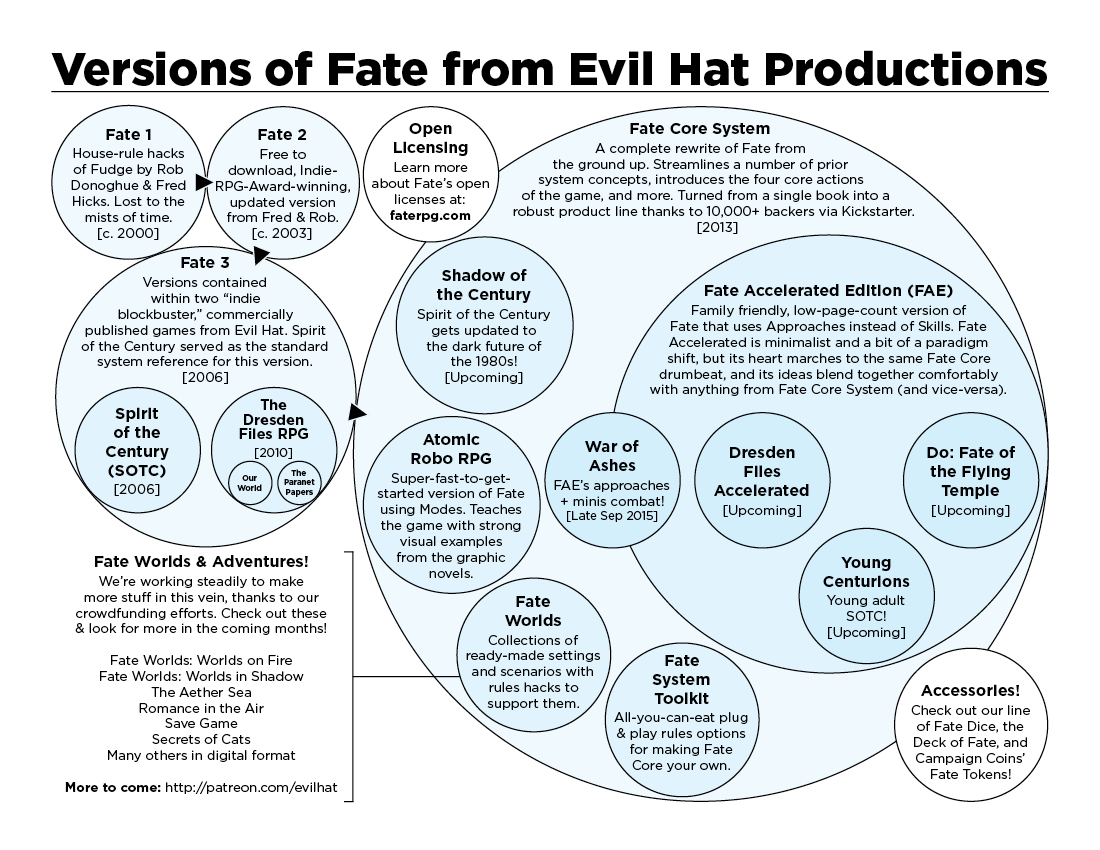 Fate Version Guide - Spheres, Core v FAE, Licensing